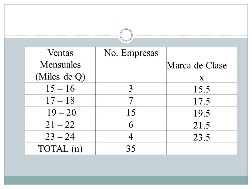 Ventas Mensuales No. Empresas. Marca de Clase. (Miles de Q) x. 15 – 16. 3. 15.5. 17 – 18. 7.