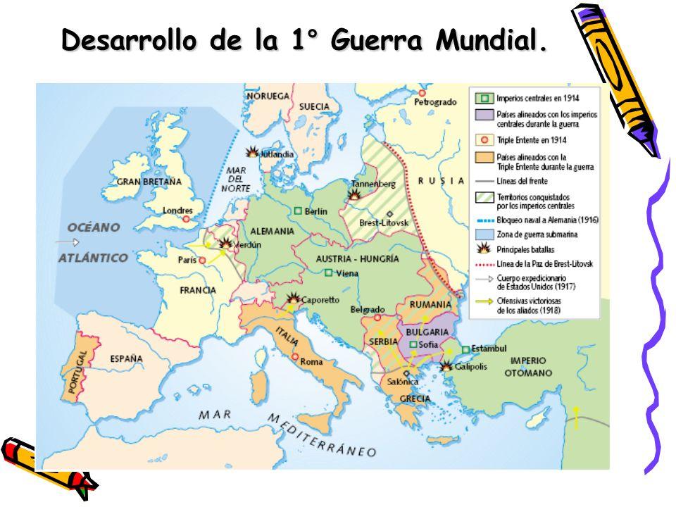 Desarrollo de la 1° Guerra Mundial.