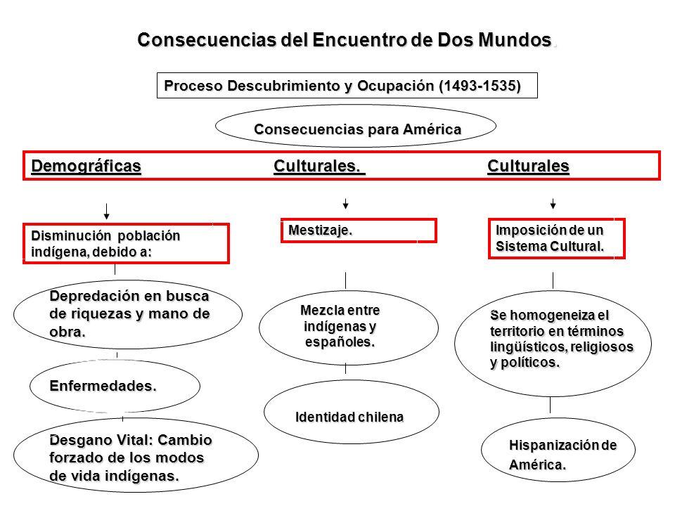 Mezcla entre indígenas y españoles.