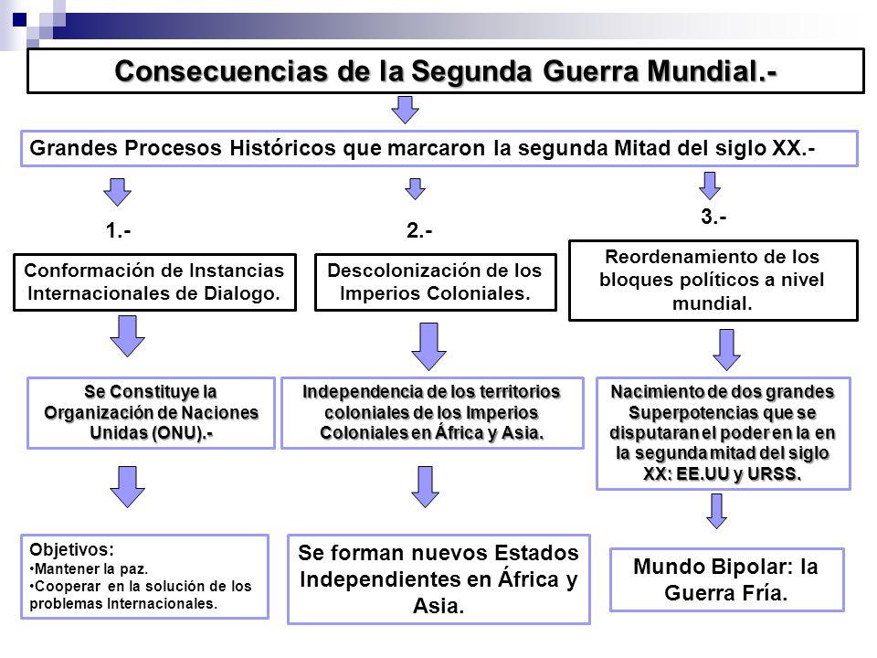 Consecuencias de la Segunda Guerra Mundial.-
