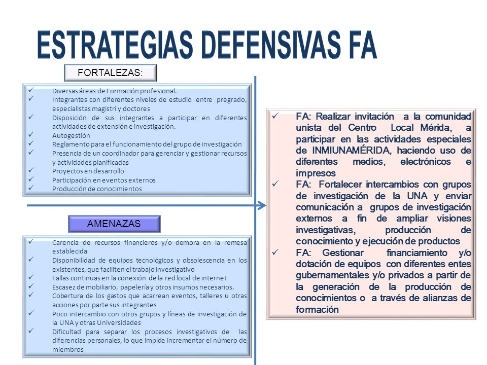 ESTRATEGIAS DEFENSIVAS fa