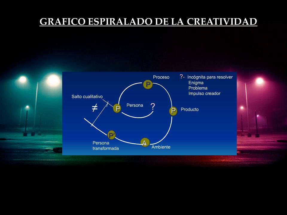 GRAFICO ESPIRALADO DE LA CREATIVIDAD