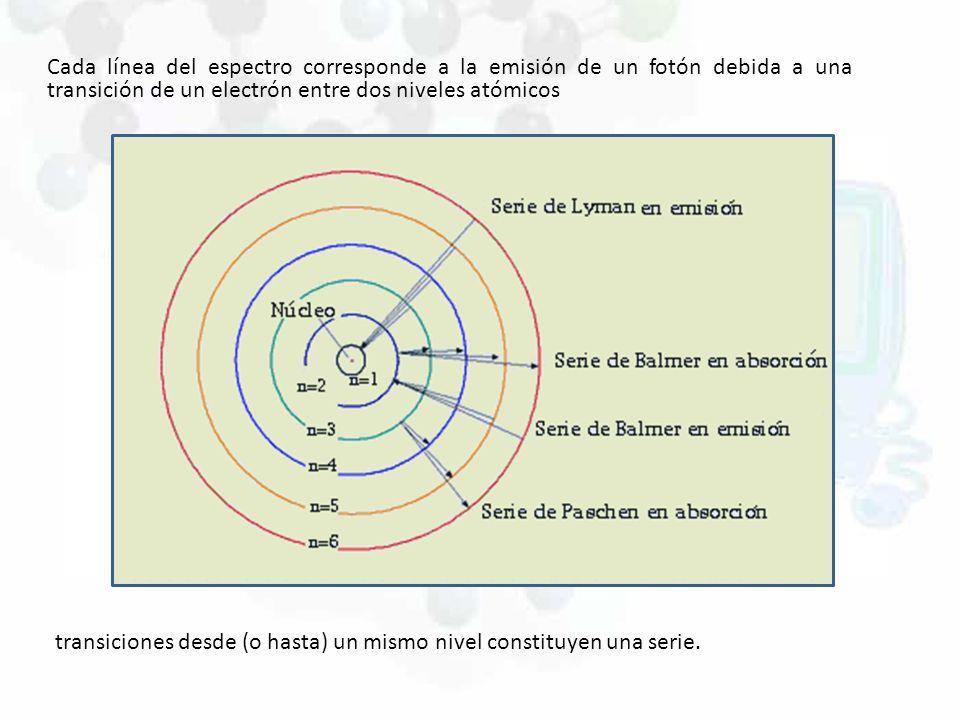 Cada línea del espectro corresponde a la emisión de un fotón debida a una transición de un electrón entre dos niveles atómicos