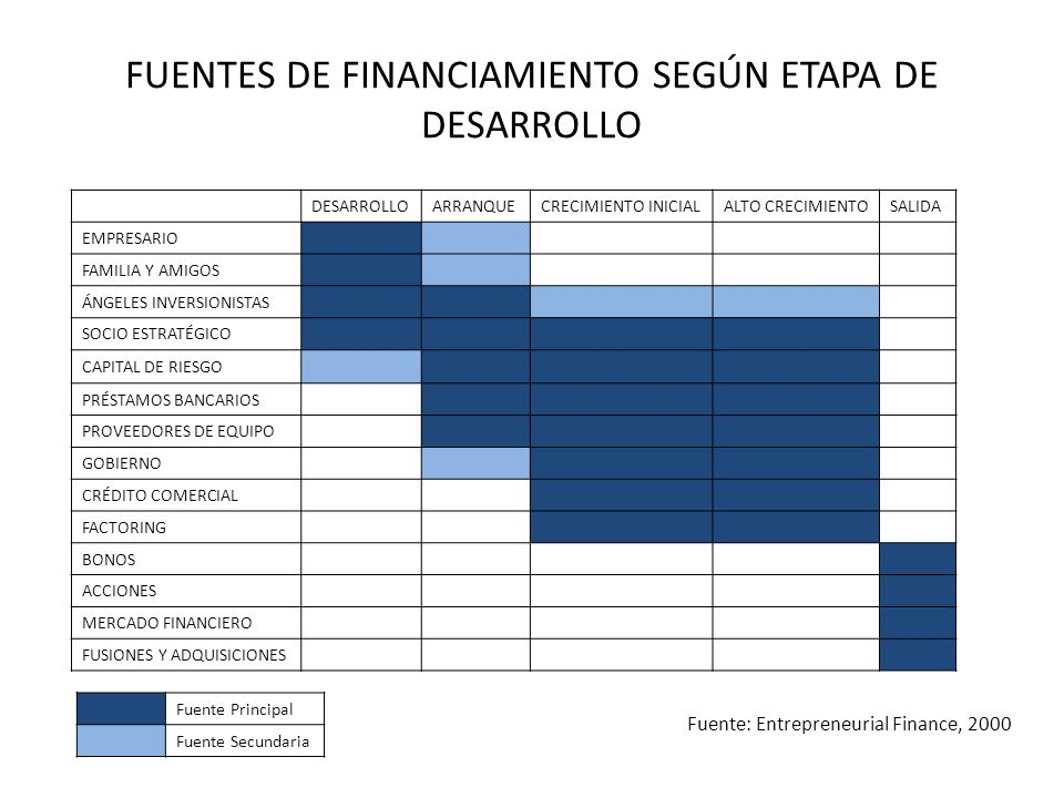 FUENTES DE FINANCIAMIENTO SEGÚN ETAPA DE DESARROLLO