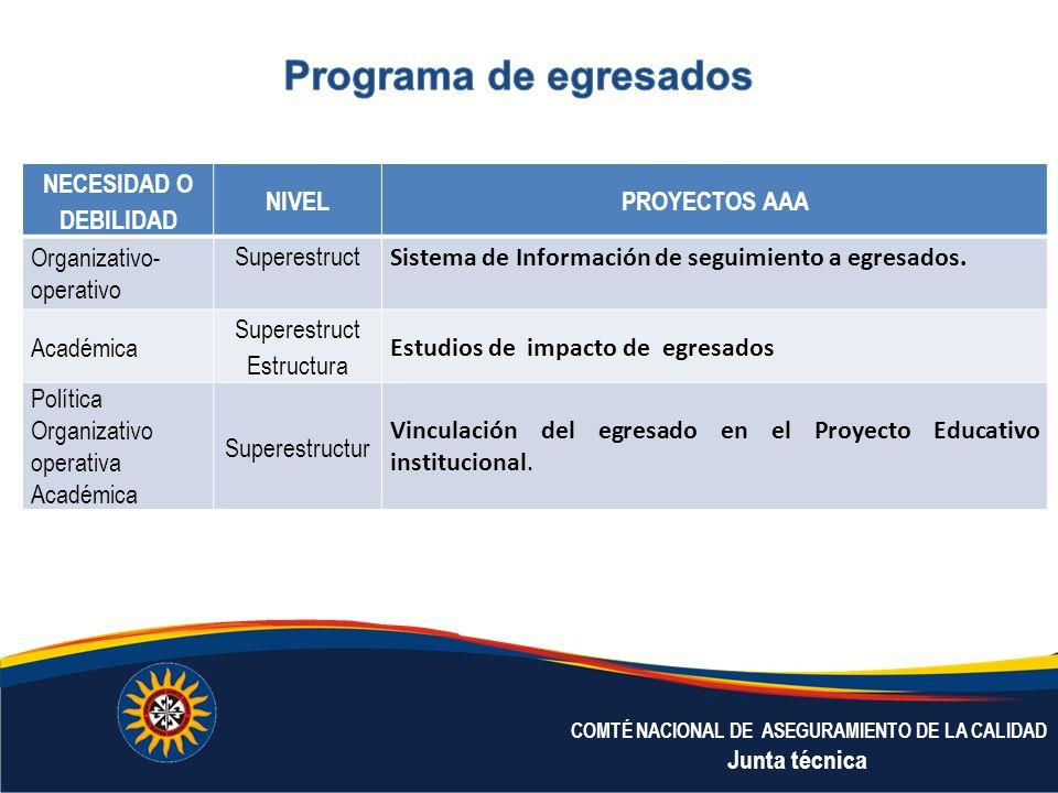 Programa de egresados NECESIDAD O DEBILIDAD NIVEL PROYECTOS AAA