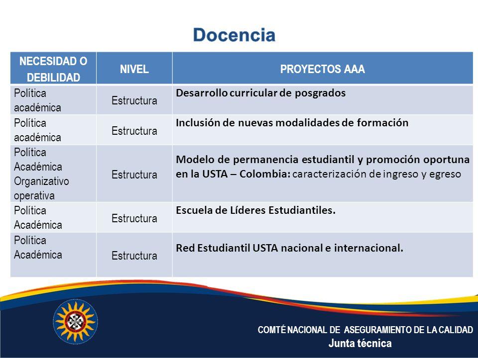 Docencia NECESIDAD O DEBILIDAD NIVEL PROYECTOS AAA Política académica