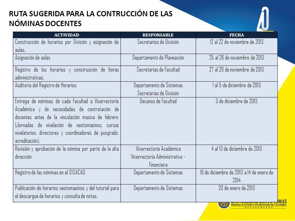 RUTA SUGERIDA PARA LA CONTRUCCIÓN DE LAS NÓMINAS DOCENTES