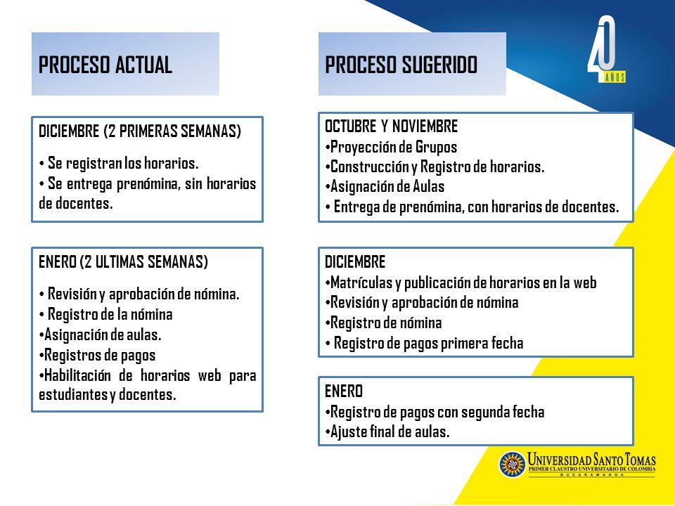 PROCESO ACTUAL PROCESO SUGERIDO OCTUBRE Y NOVIEMBRE