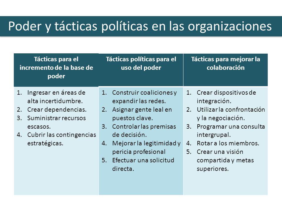 Poder y tácticas políticas en las organizaciones