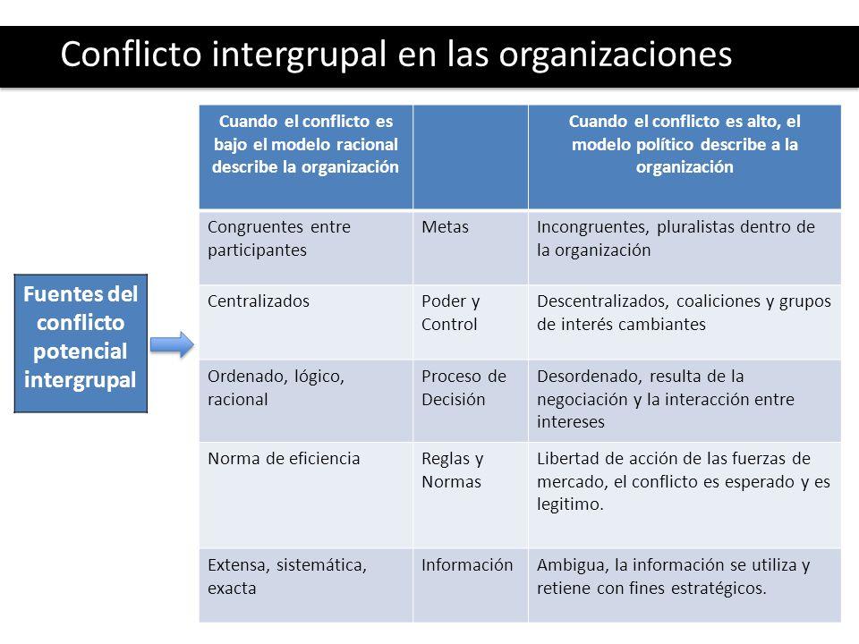 Fuentes del conflicto potencial intergrupal