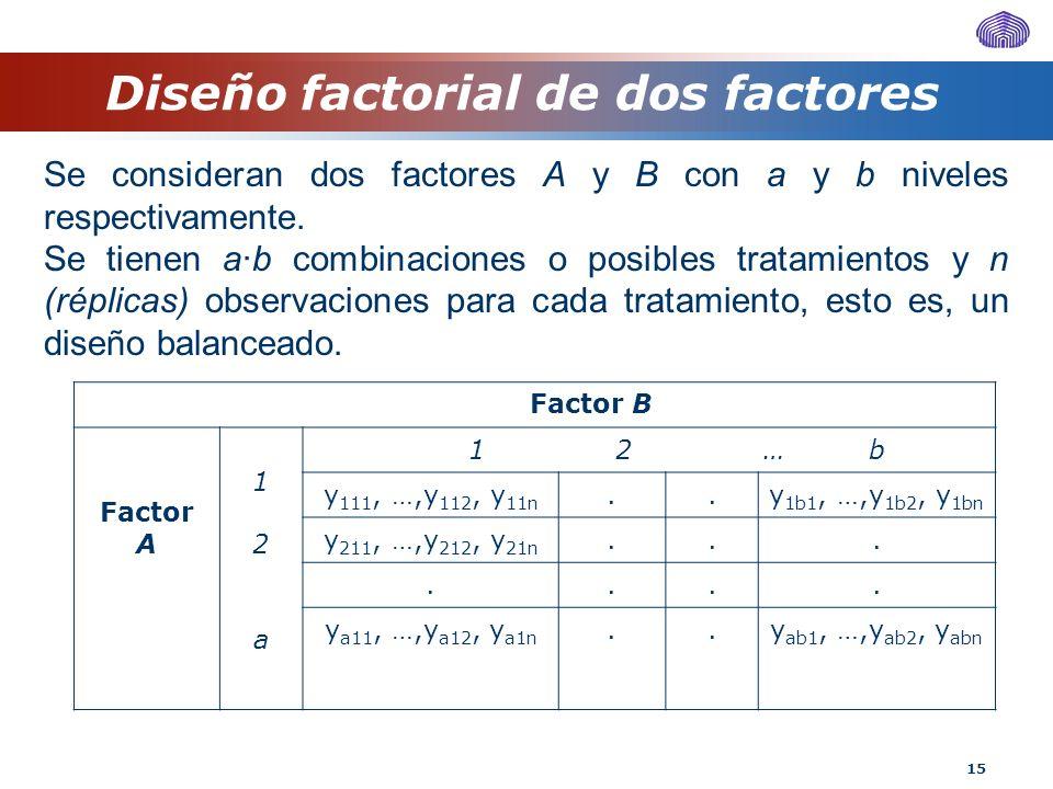 Diseño factorial de dos factores
