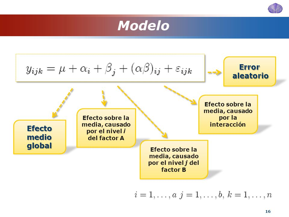 Modelo Error aleatorio Efecto medio global