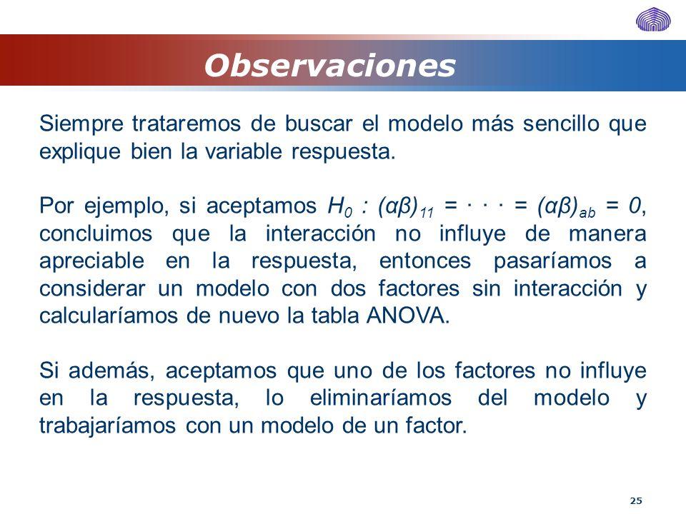 Observaciones Siempre trataremos de buscar el modelo más sencillo que explique bien la variable respuesta.