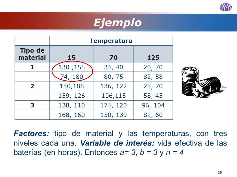 Ejemplo Temperatura. Tipo de material. 15. 70. 125. 1. 130 ,155. 34, 40. 20, 70. 74, 180. 80, 75.
