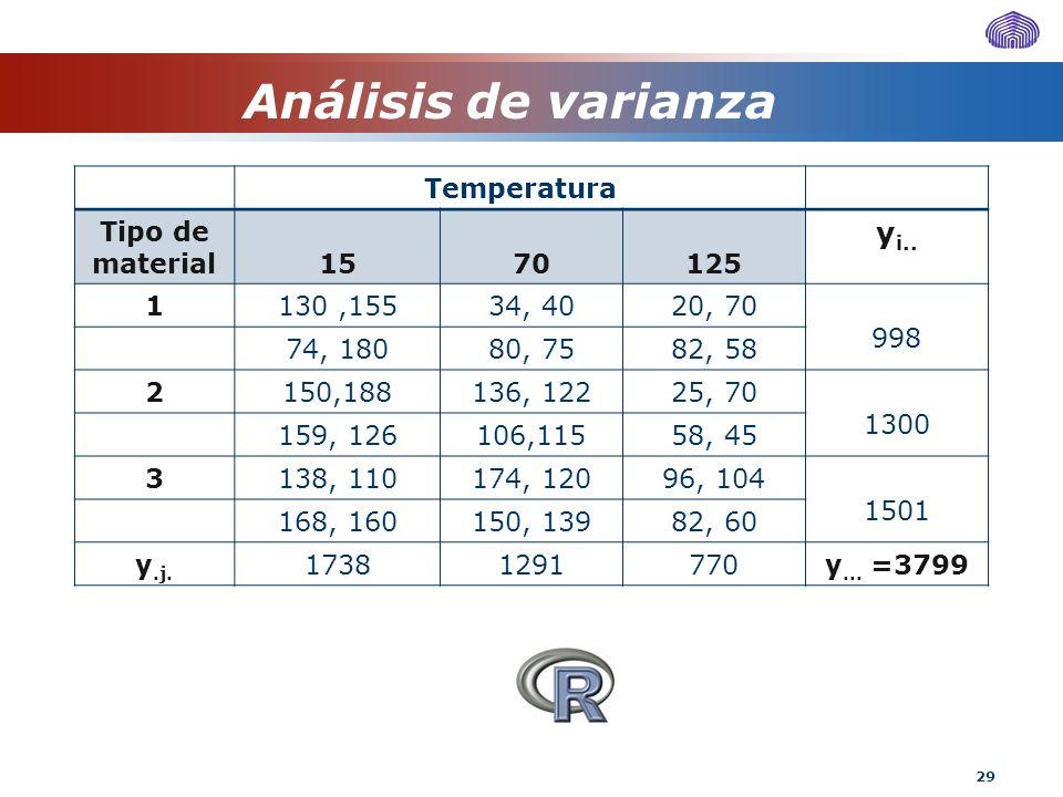Análisis de varianza yi.. Temperatura Tipo de material 15 70 125 1