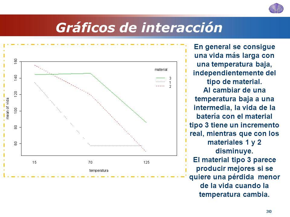 Gráficos de interacción