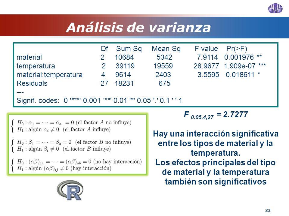 Análisis de varianza F 0.05,4,27 = 2.7277