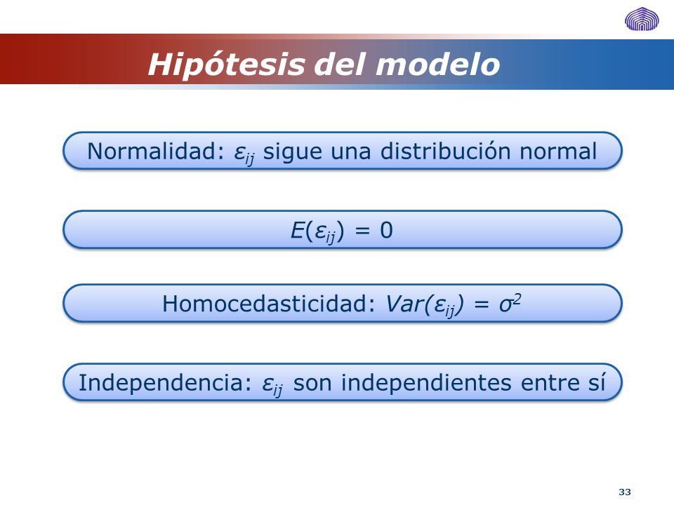 Hipótesis del modelo Normalidad: εij sigue una distribución normal