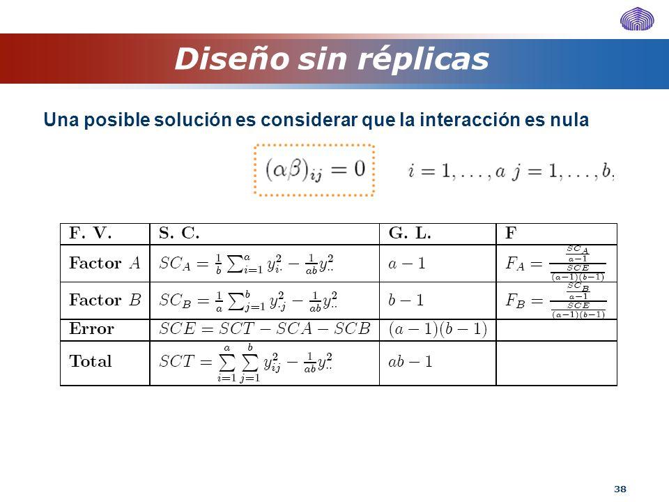 Diseño sin réplicas Una posible solución es considerar que la interacción es nula