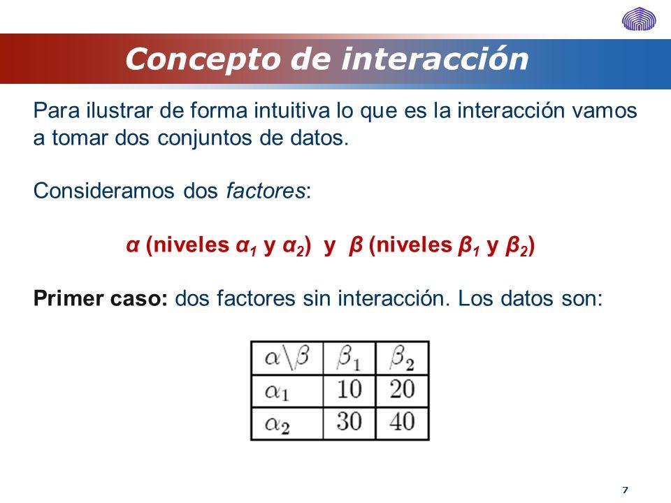 Concepto de interacción