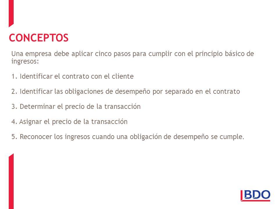 CONCEPTOS Una empresa debe aplicar cinco pasos para cumplir con el principio básico de ingresos: 1. Identificar el contrato con el cliente.