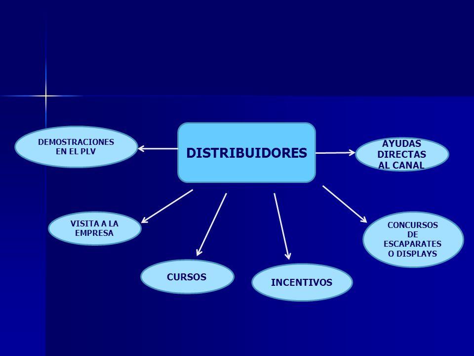 DISTRIBUIDORES AYUDAS DIRECTAS AL CANAL CURSOS INCENTIVOS