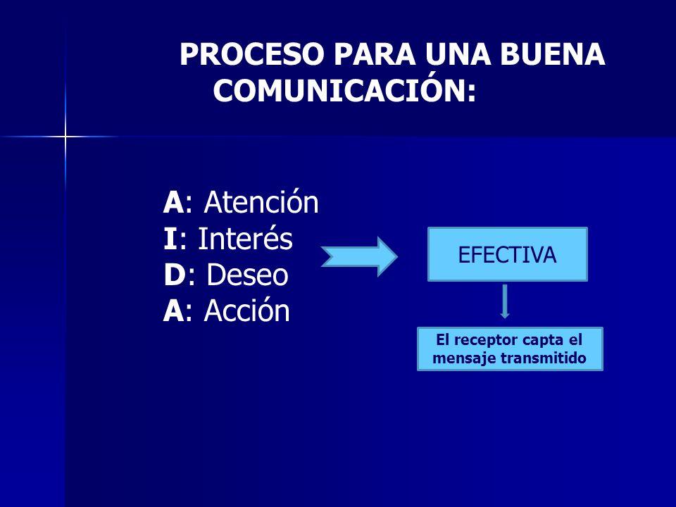 El receptor capta el mensaje transmitido