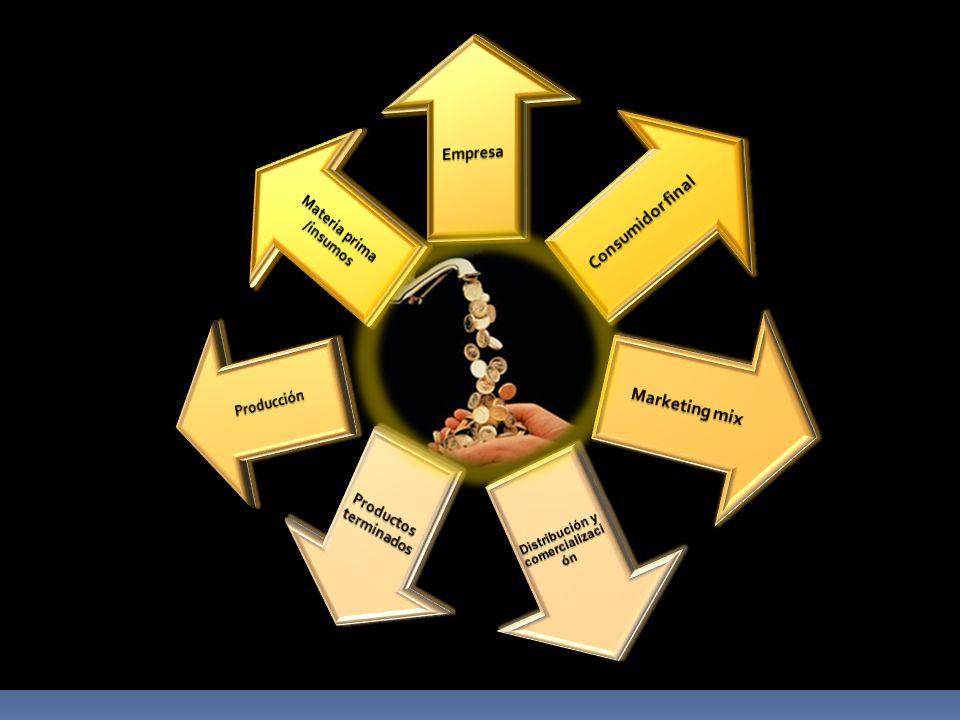 Distribución y comercialización Materia prima /insumos