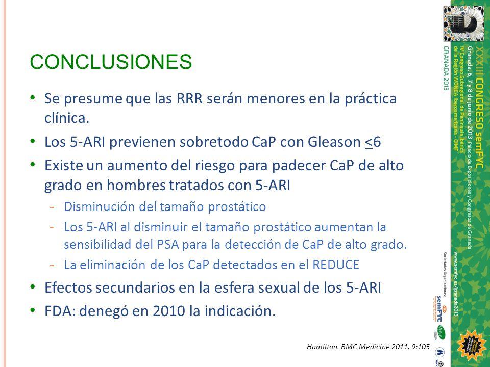 CONCLUSIONES Se presume que las RRR serán menores en la práctica clínica. Los 5-ARI previenen sobretodo CaP con Gleason <6.