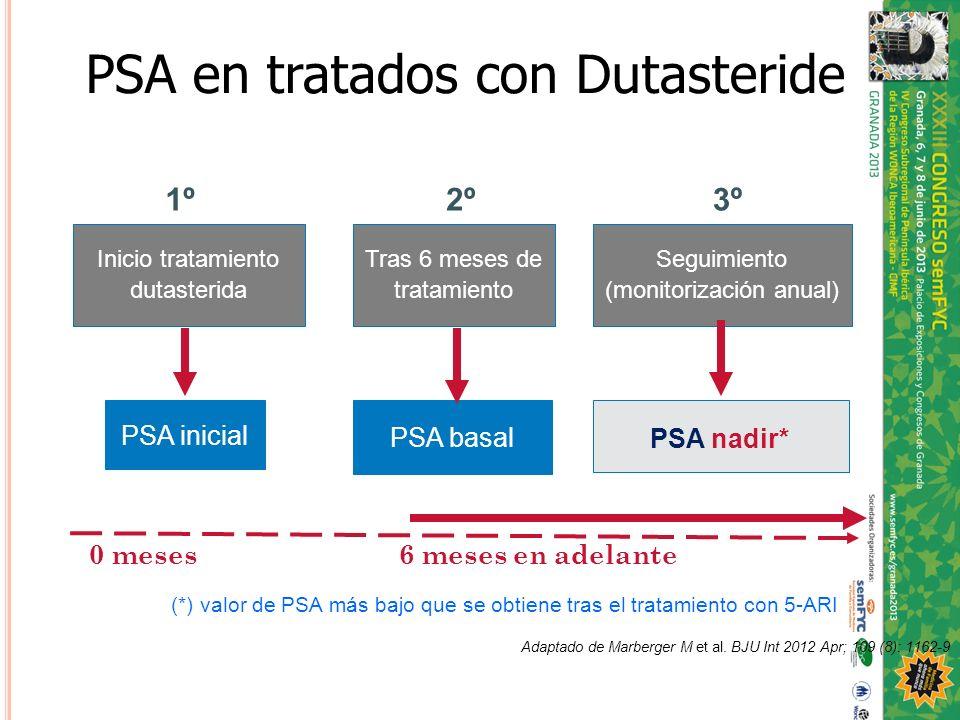 PSA en tratados con Dutasteride