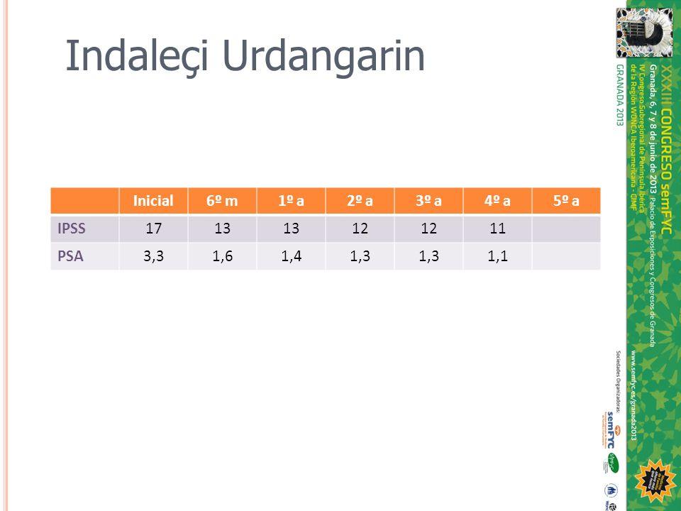 Indaleçi Urdangarin Inicial 6º m 1º a 2º a 3º a 4º a 5º a IPSS 17 13
