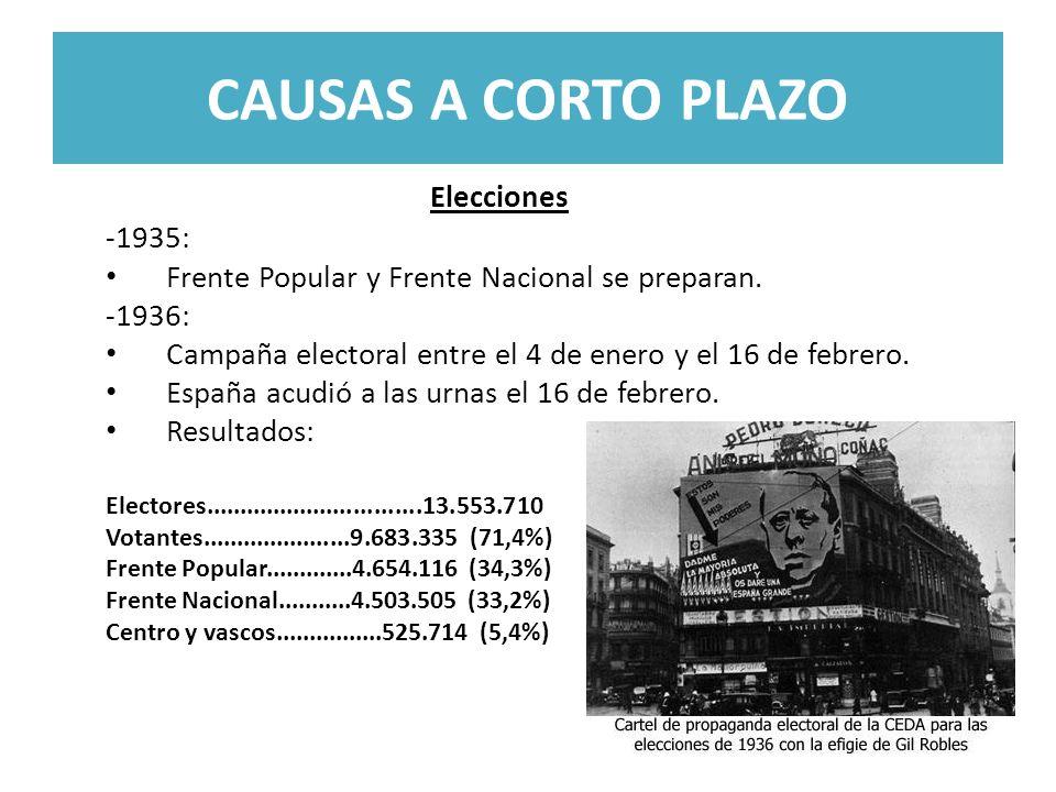 CAUSAS A CORTO PLAZO Elecciones -1935: