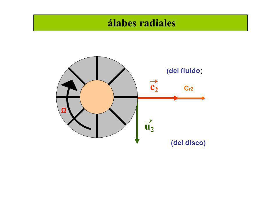 álabes radiales  c2 u2 Cr2 (del disco) (del fluido) Ω