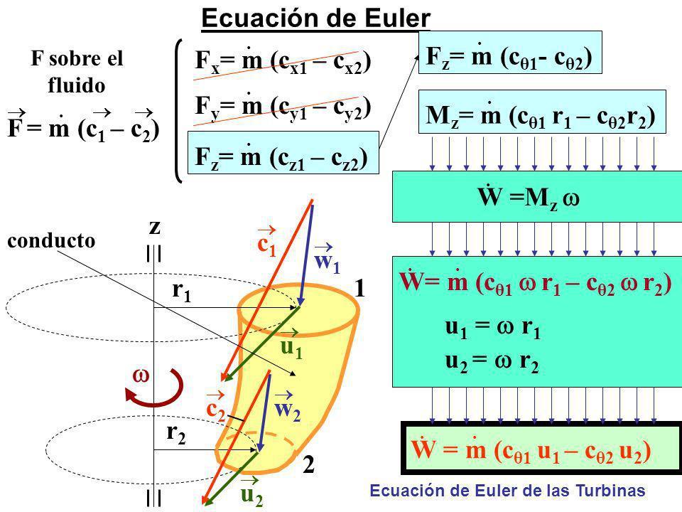 Ecuación de Euler Fz= m (cz1 – cz2) Fx= m (cx1 – cx2)