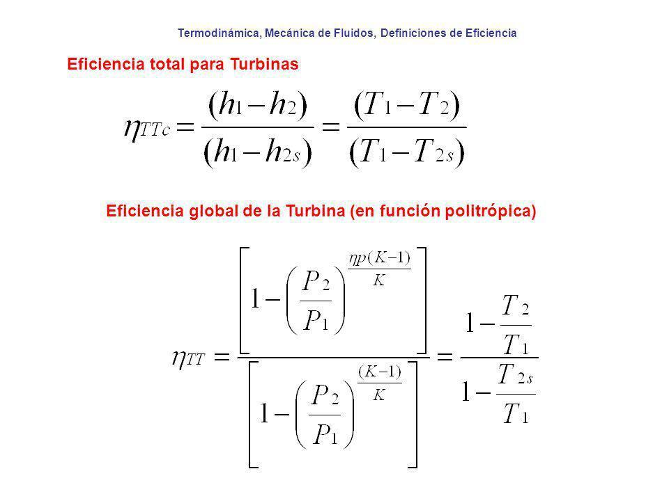 Eficiencia global de la Turbina (en función politrópica)