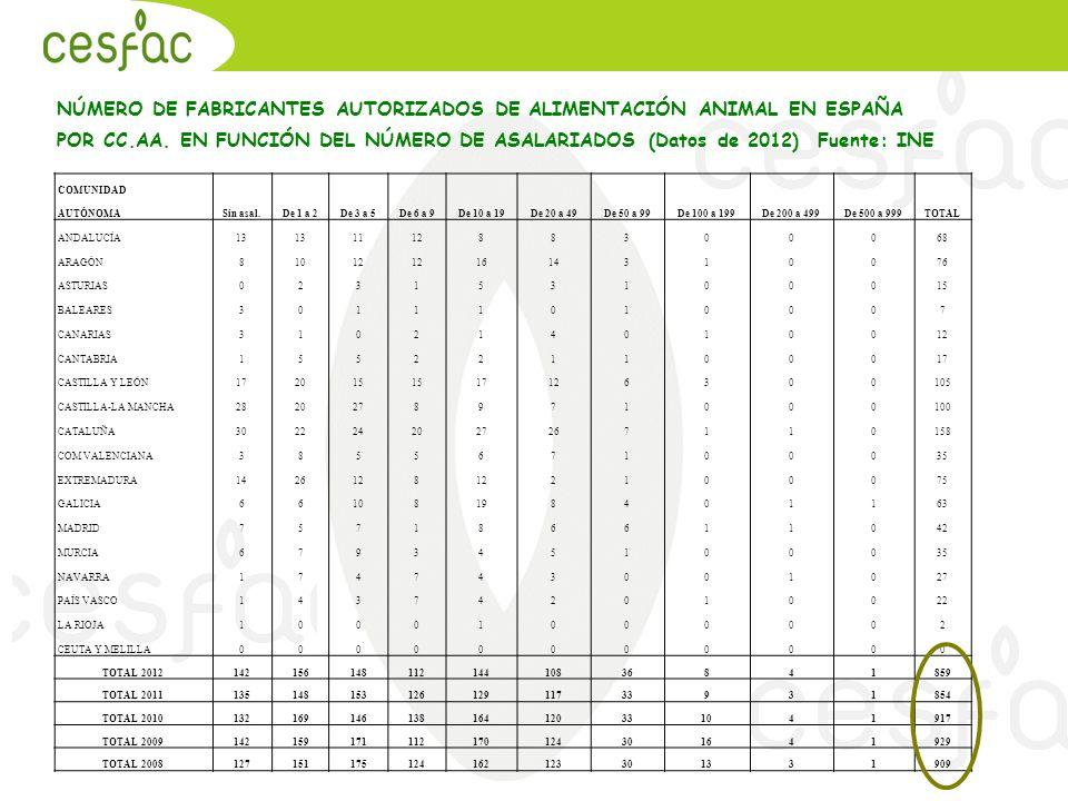 NÚMERO DE FABRICANTES AUTORIZADOS DE ALIMENTACIÓN ANIMAL EN ESPAÑA