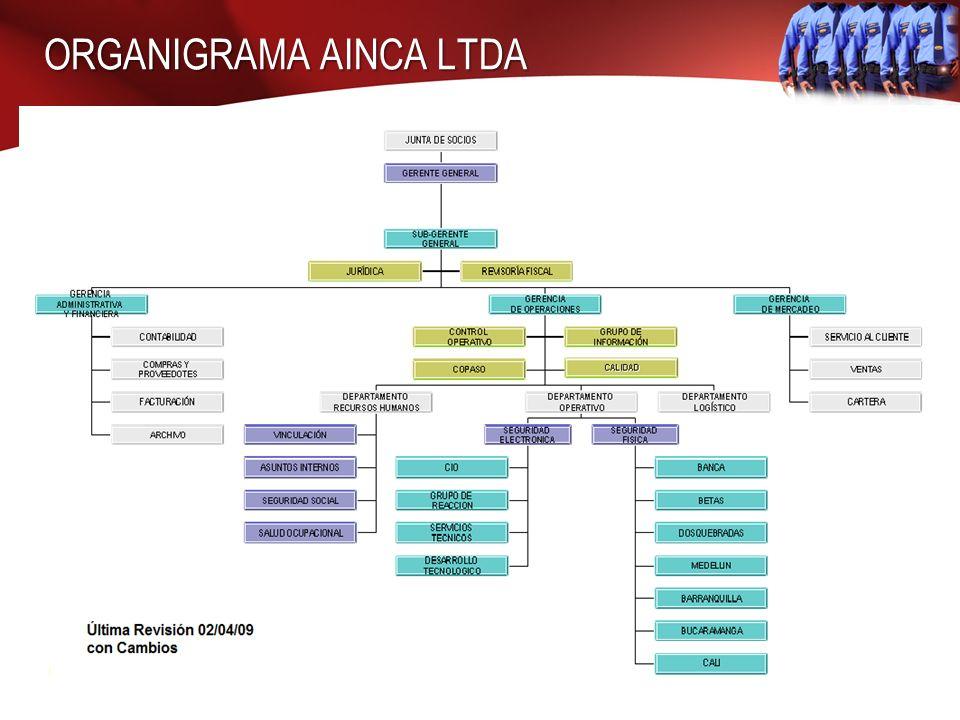 ORGANIGRAMA AINCA LTDA