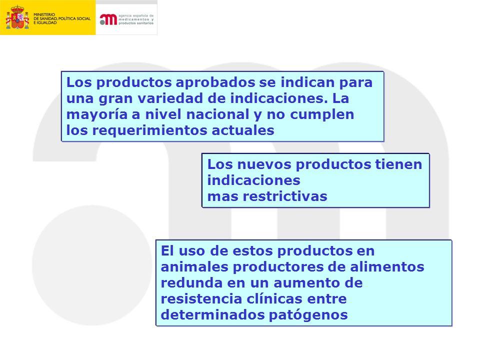 Los productos aprobados se indican para una gran variedad de indicaciones. La mayoría a nivel nacional y no cumplen los requerimientos actuales