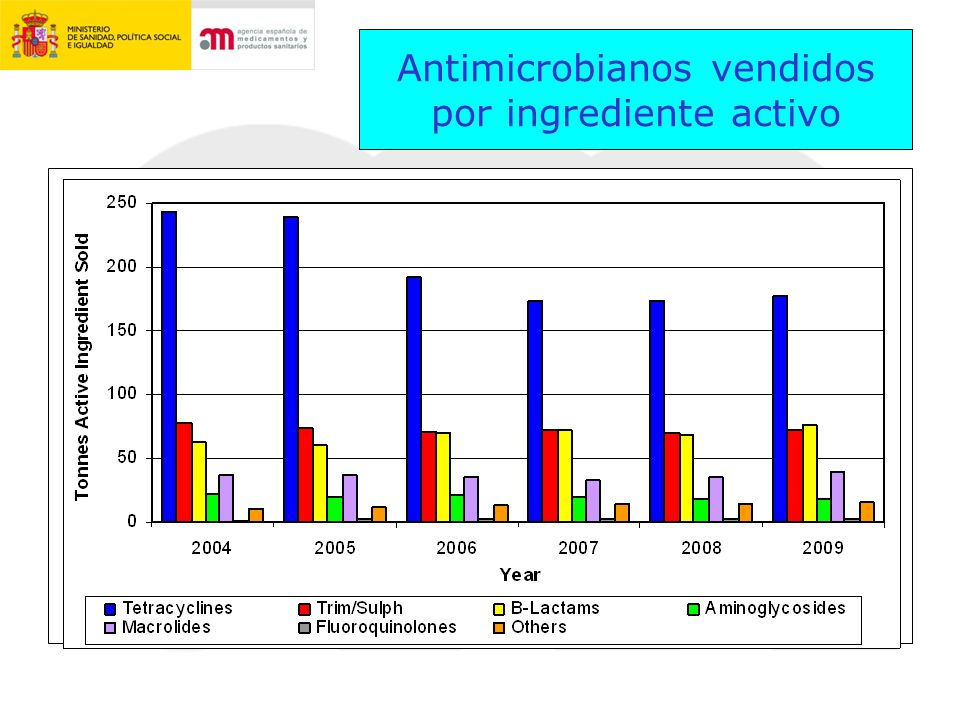 Antimicrobianos vendidos por ingrediente activo