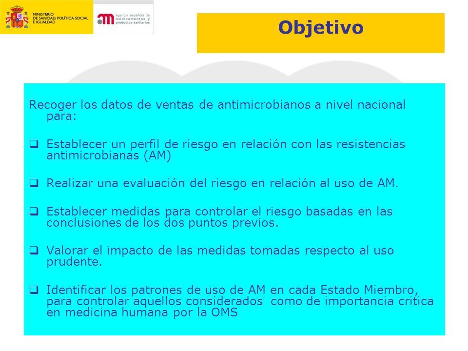 Objetivo Recoger los datos de ventas de antimicrobianos a nivel nacional para: