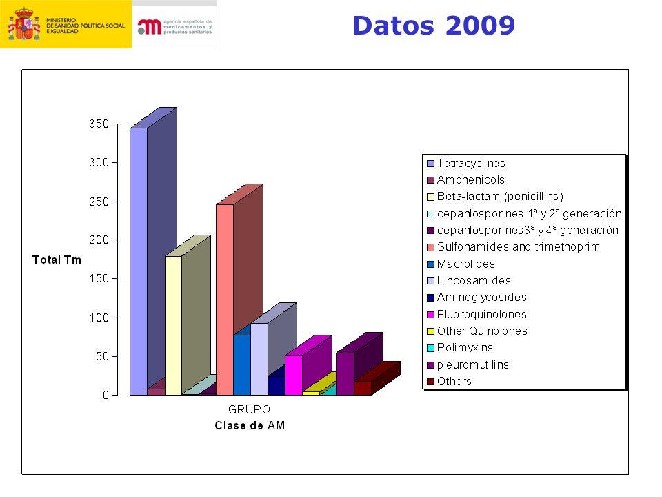 Datos 2009