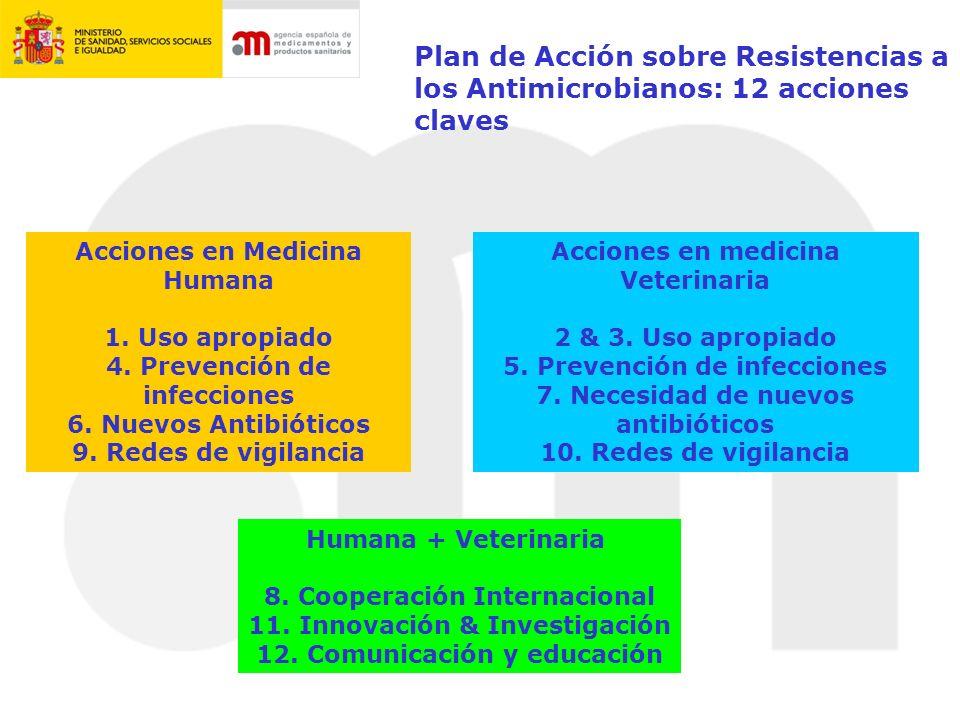 Plan de Acción sobre Resistencias a los Antimicrobianos: 12 acciones claves
