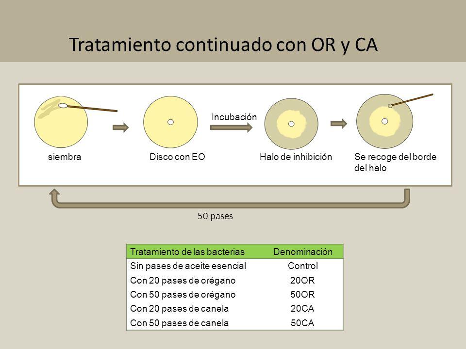 Tratamiento continuado con OR y CA