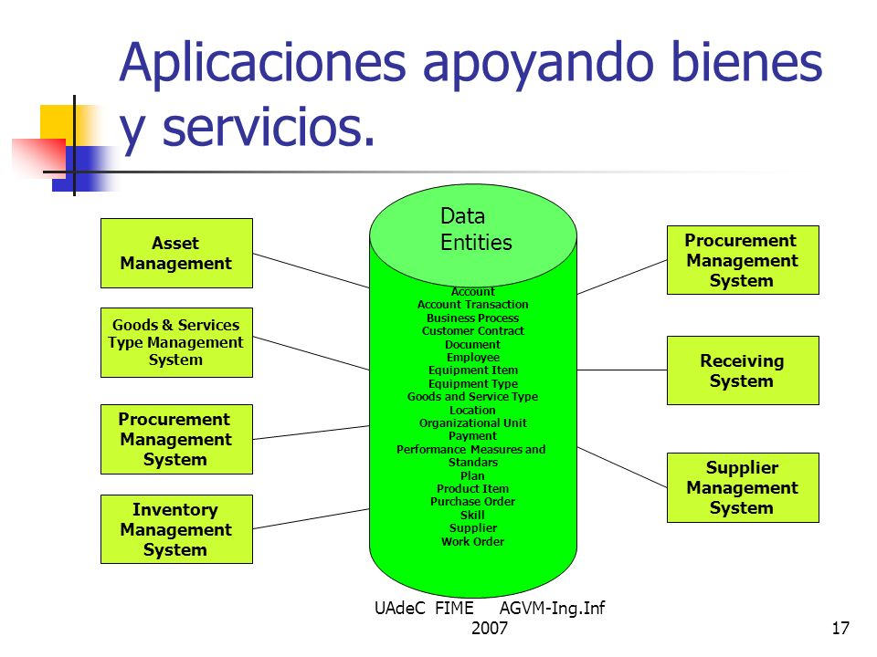 Aplicaciones apoyando bienes y servicios.