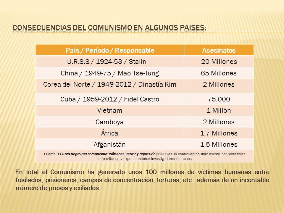 Consecuencias del Comunismo en algunos países: