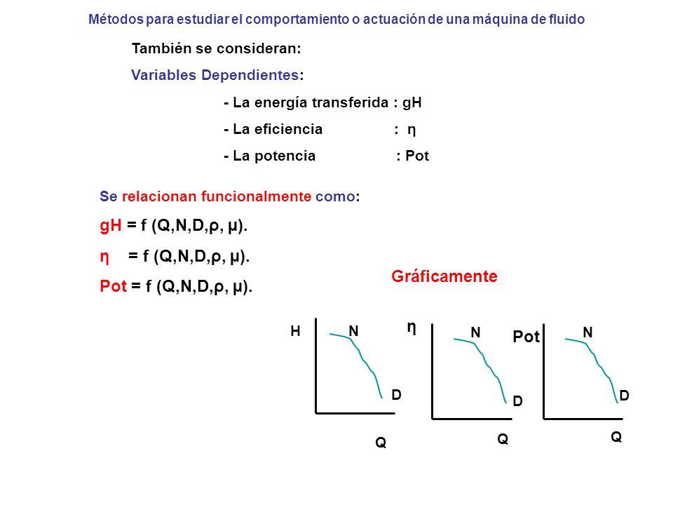 gH = f (Q,N,D,ρ, µ). η = f (Q,N,D,ρ, µ). Pot = f (Q,N,D,ρ, µ).
