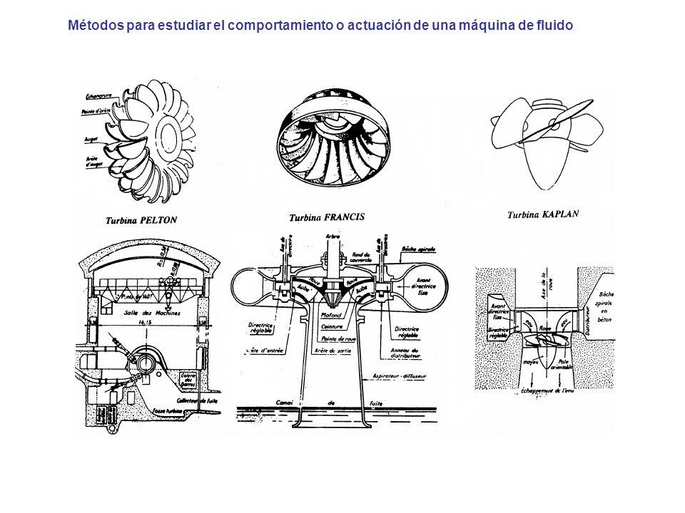 Métodos para estudiar el comportamiento o actuación de una máquina de fluido