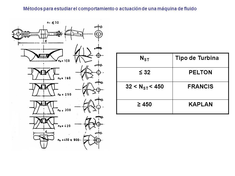NST ≤ 32 PELTON 32 < NST < 450 FRANCIS ≥ 450 KAPLAN