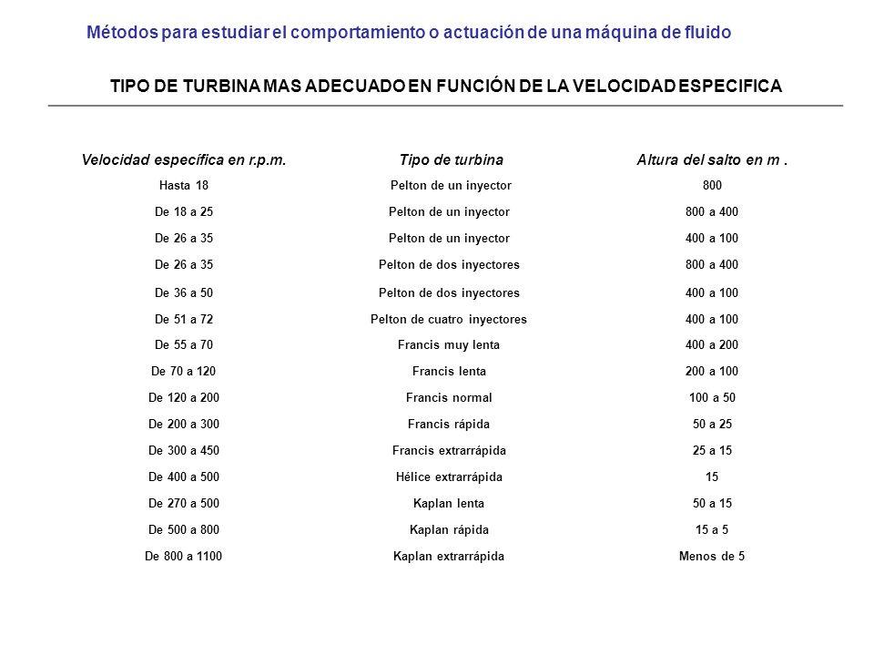 TIPO DE TURBINA MAS ADECUADO EN FUNCIÓN DE LA VELOCIDAD ESPECIFICA