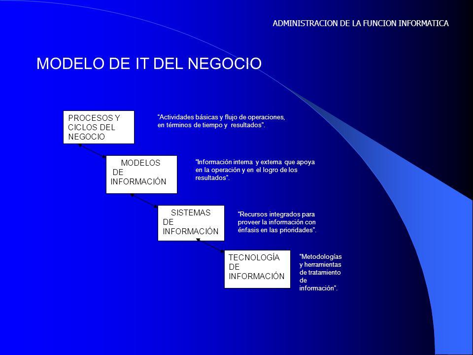 MODELO DE IT DEL NEGOCIO